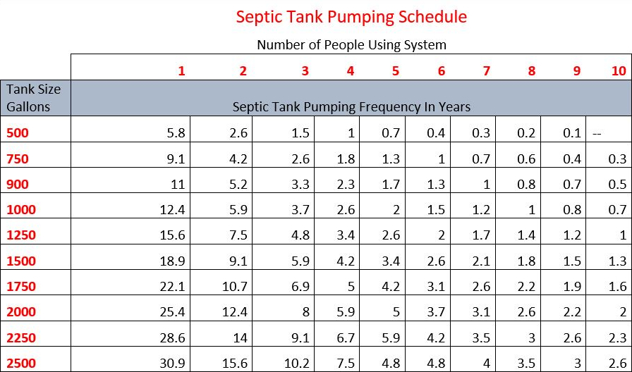 Jackey Lackey Septic Service Pumping Schedule